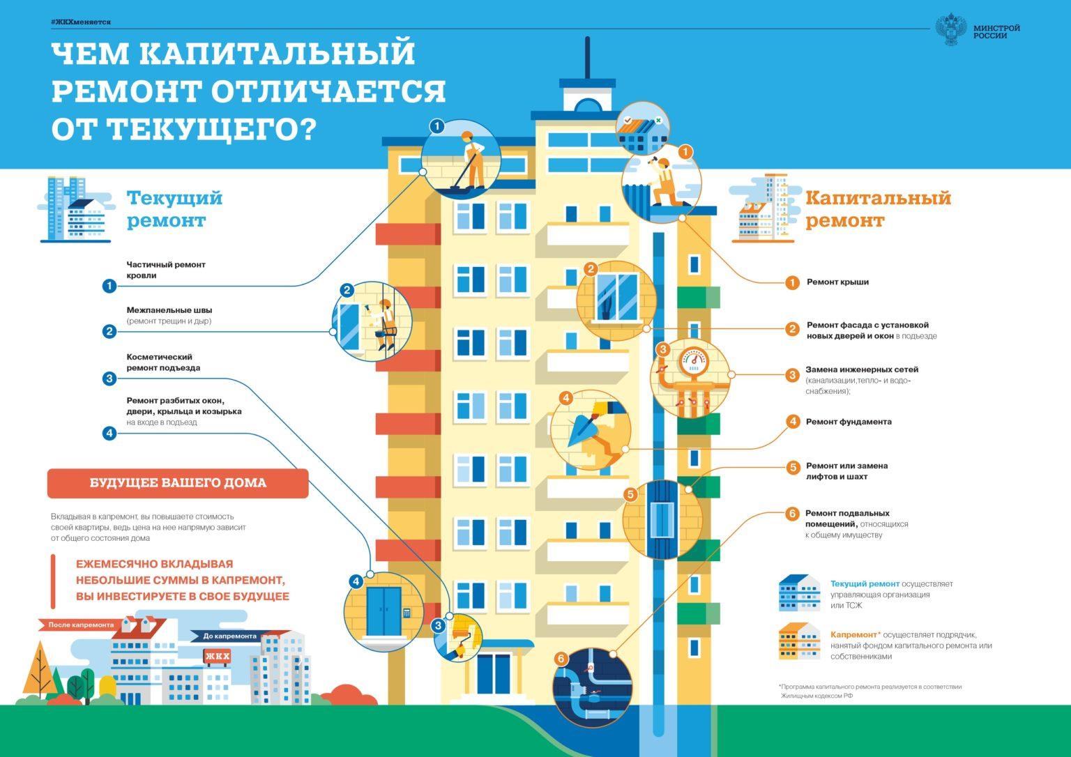 жилищный кодекс капремонт 2018